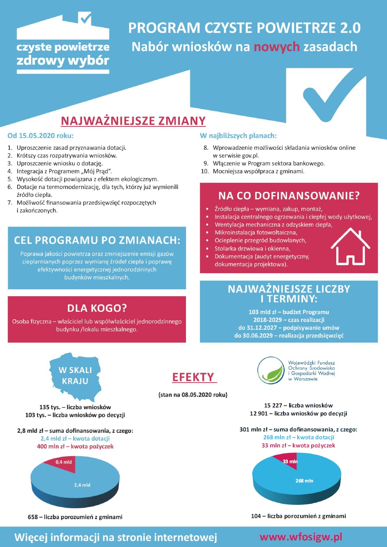 Nowe zasady naboru wniosków do programu Czyste Powietrze 2.0