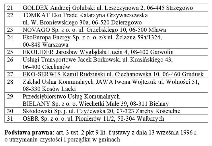 Informacja o adresach punktów zbierania odpadów folii