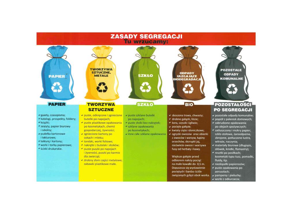 Zasady segregacji odpadów komunalnych