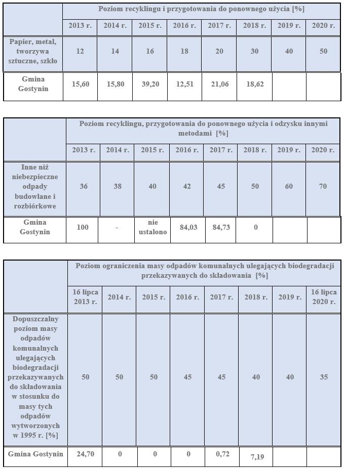 Informacja o poziomie recyklingu odpadów komunalnych na terenie gminy Gostynin